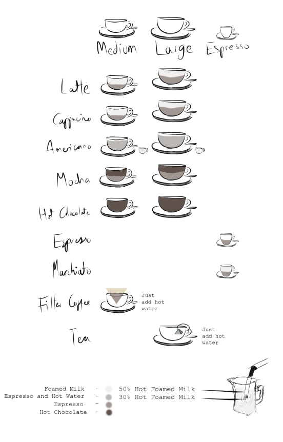 coffee chartCOLOUR copy